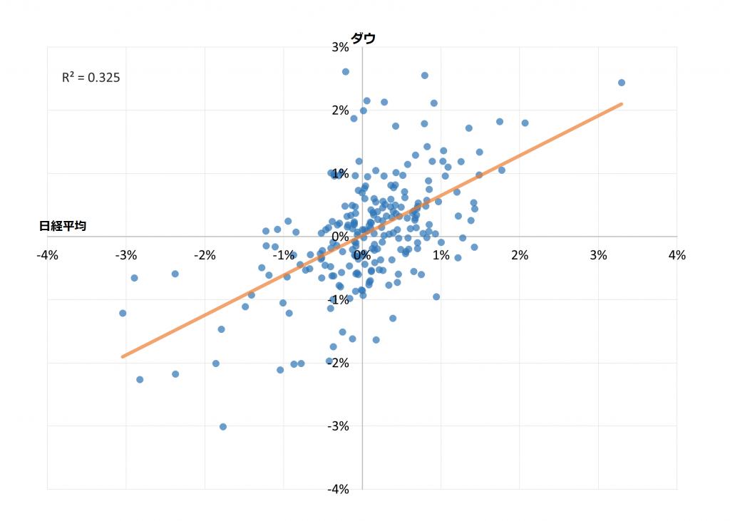 散布図(日経平均とダウの1日騰落率)