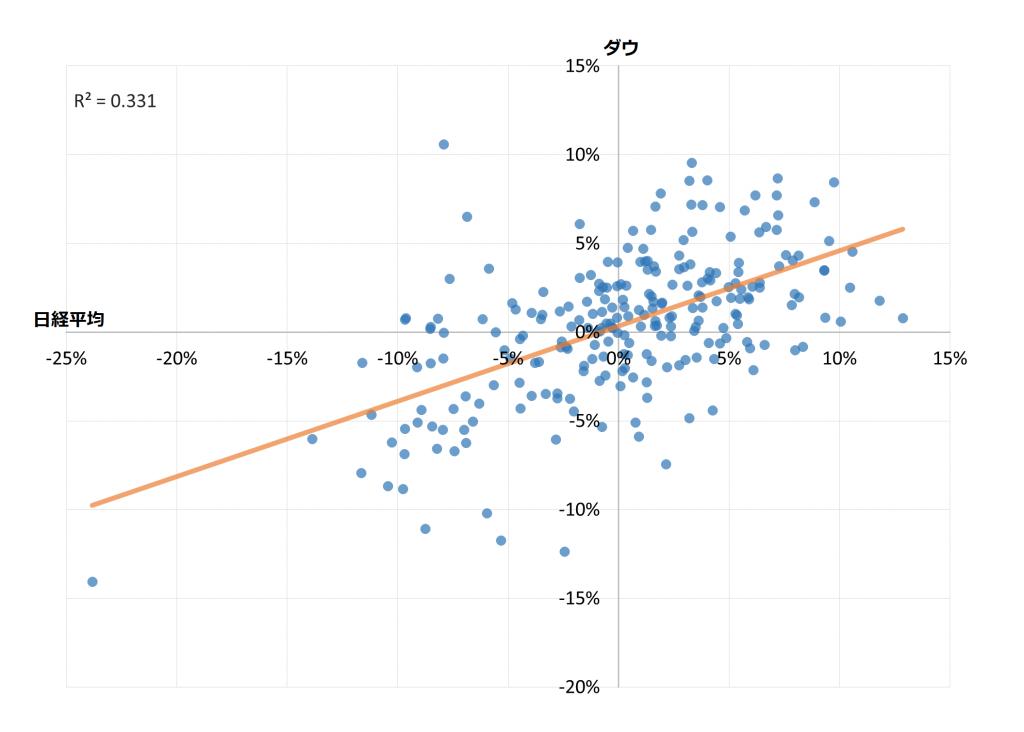 散布図(日経平均とダウの月間騰落率)