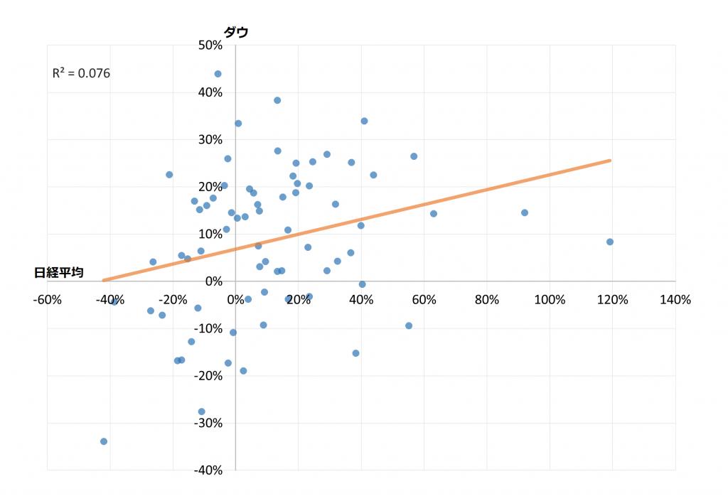 散布図(日経平均とダウの年間騰落率)